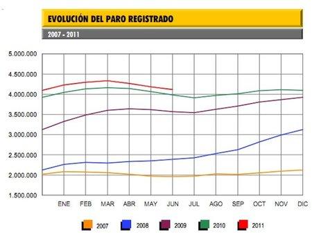 El paro baja en junio en 67.858 personas hasta los 4.121.801 parados