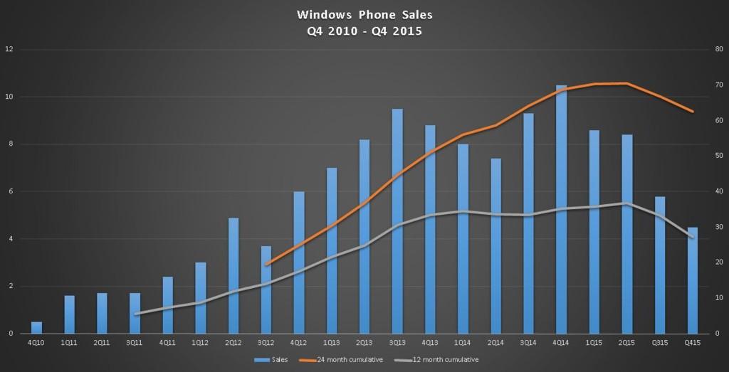 Q42015 Sales 2