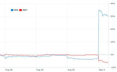 La reacción de los mercados al acuerdo: Microsoft cae un poco, Nokia sube considerablemente