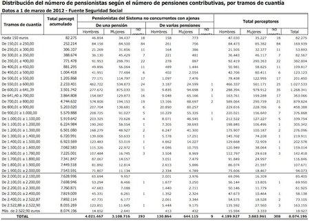 ¿Realmente queremos que pensionistas como Emilio Botín no paguen sus medicinas?