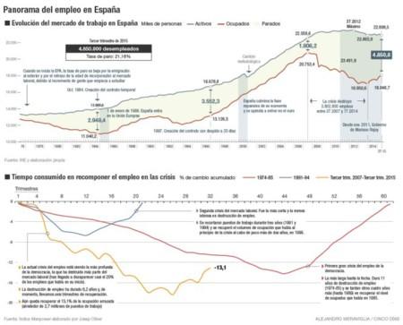 Panorama Del Empleo En Espana