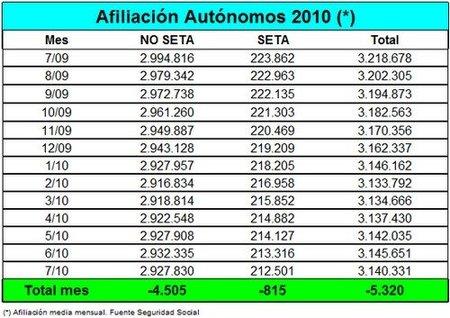 5.320 autónomos se han dado de baja en el mes de julio