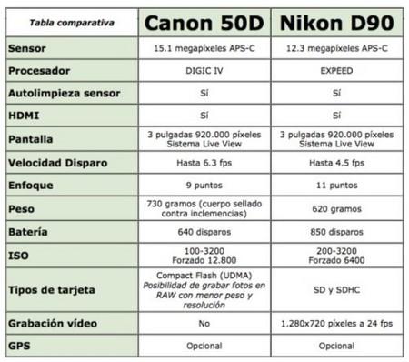 comparativa-nikon-canon.jpg