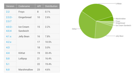 Estadisticas Distribucion Android Abril 2016
