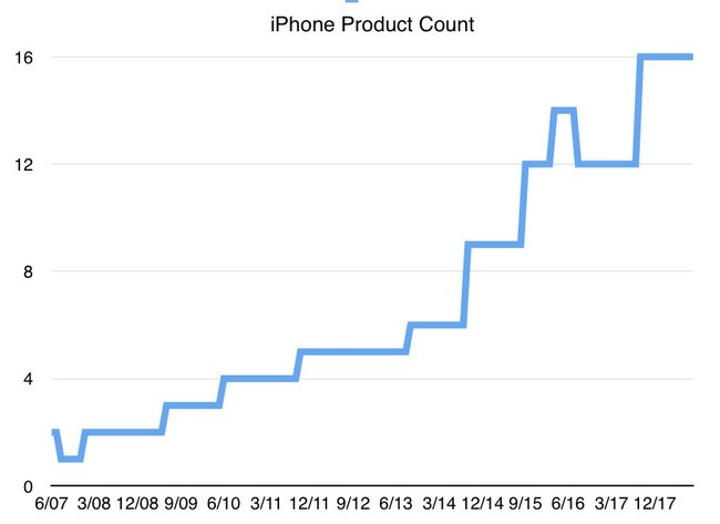 Iphone Modelos 1