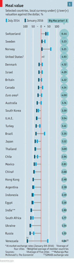 Big Mac Index Jan 2016