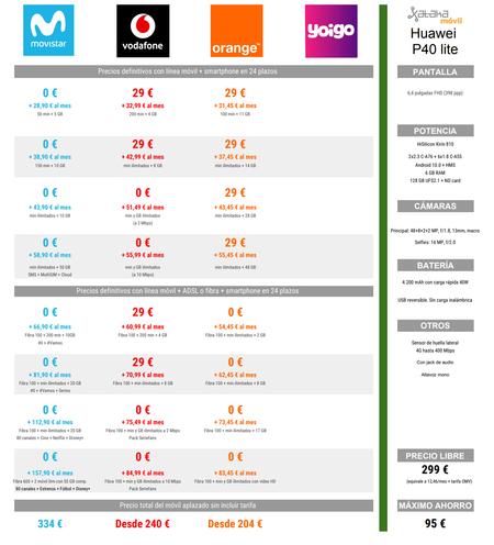 Comparativa De Precios Del Huawei P40 Lite A Plazos Con Tarifas Movistar Vodafone Y Orange