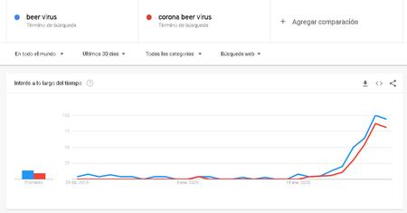 Corona Virus Tendencias Busqueda