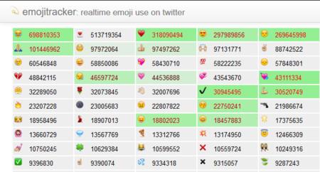 ¿Cuánto se utiliza cada emoji en Twitter? Emoji Tracker te lo muestra en tiempo real