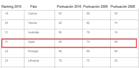 Posicion españa ranking mundial 2010