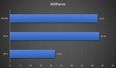 Raspberry Pi 400 27 Hdparm