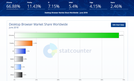 Desktop Browser Market Share Worldwide Statcounter Global Stats 2018 07 09 15 07 10