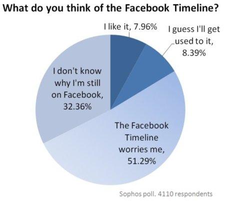 Los usuarios de Facebook están preocupados por el Timeline