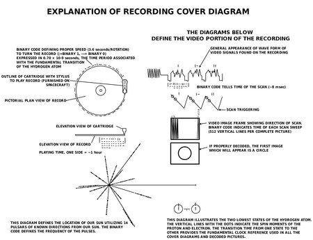 Disc Symbols,These are the images that hides the audio that we have sent to the aliens to make us known,space,space news