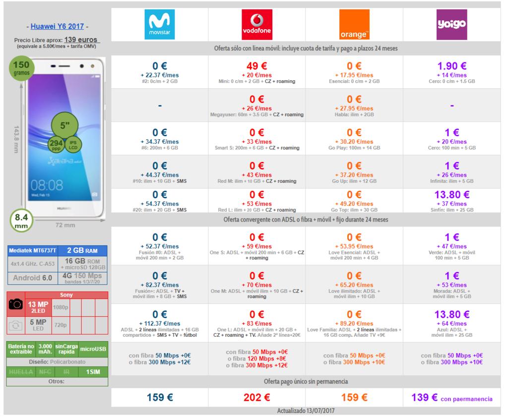 Comparativa Precios A Plazos Huawei™ Y6 2017 Con Movistar™ Vodafone Orange Y Yoigo