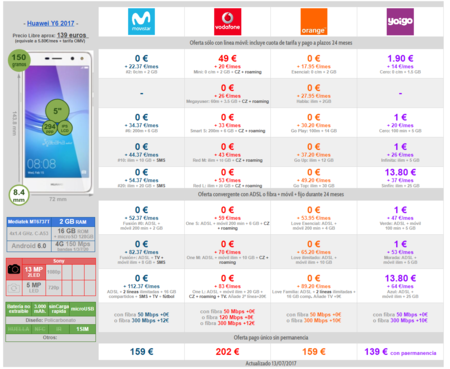 Comparativa Precios A Plazos Huawei Y6 2017 Con Movistar Vodafone Orange Y Yoigo