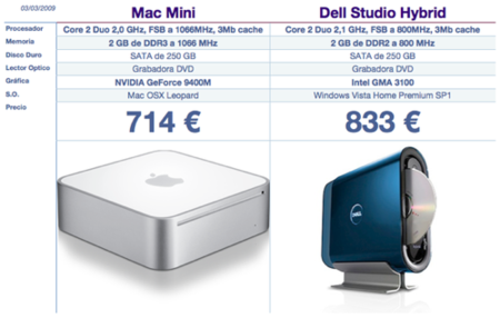 Mac Mini ¿Es un ordenador caro o barato?