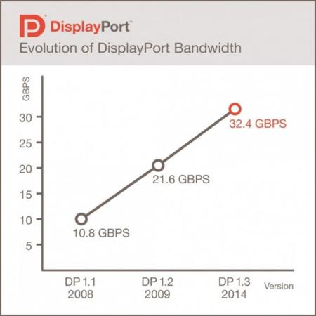 displayport bandwidth