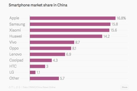 Cuota de mercado de China según los últimos informes