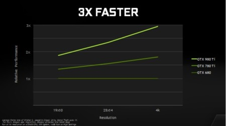 Nvidia Geforce Gtx980ti Performance