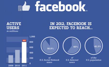 La imagen de la semana: los números de Facebook antes de salir a bolsa