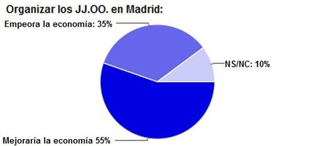 JJOO grafico 1