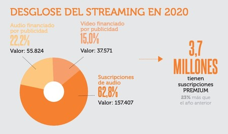 Streaming 2020