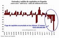 Banco de España acumula saldo negativo de 408.420 millones de euros en los Target2