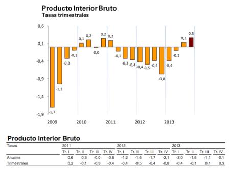 Crecimiento pírrico del PIB en el 4º trimestre que no indica absolutamente nada