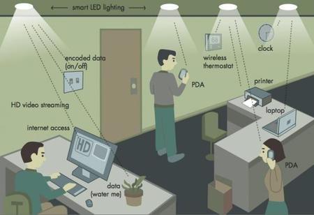 Li-Fi o internet inalámbrico a través de un foco