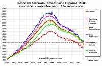 Precios inmobiliarios retroceden 8 años gracias a los bancos centrales