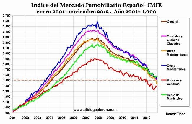 Indice Mercado Inmobiliario Español - noviembre 2012