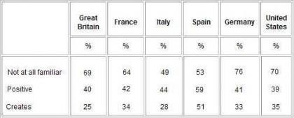 A los españoles no les molesta el capital privado