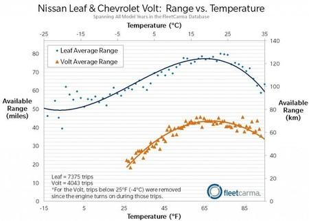 ¿Cómo afecta la temperatura a la autonomía de los coches eléctricos e híbridos?