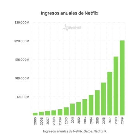 Netflix 2020 Asi Gana Dinero Reindex 002