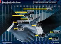 ¿Qué países están más a favor de los negocios?