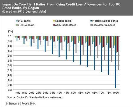 S&P: nuevas normas contables impactarán el capital de los bancos, por región