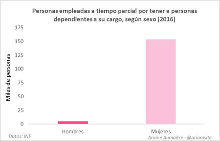 Grafico Desigualdad De Genero 4