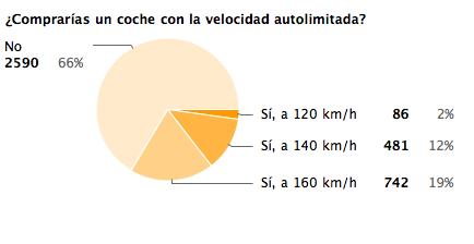 Resultado de encuesta de velocidad maxima autolimitada
