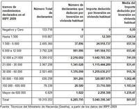 El Gobierno estudia la eliminación retroactiva de la deducción por vivienda