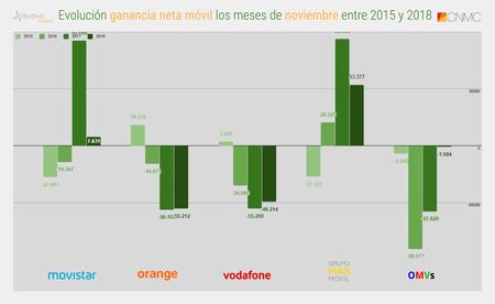 Evolucion Ganancia Neta Movil Los Meses De Noviembre Entre 2015 Y 2018