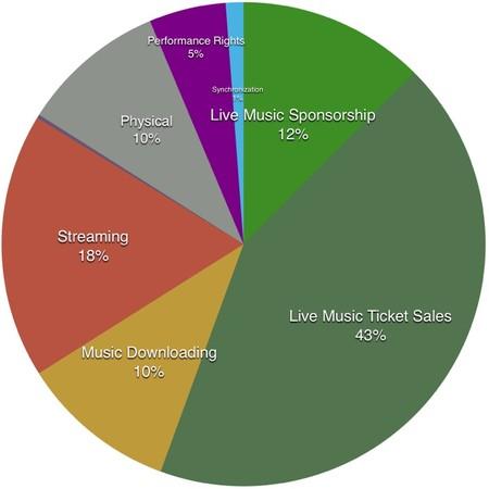 Music Industry Breakdown 1