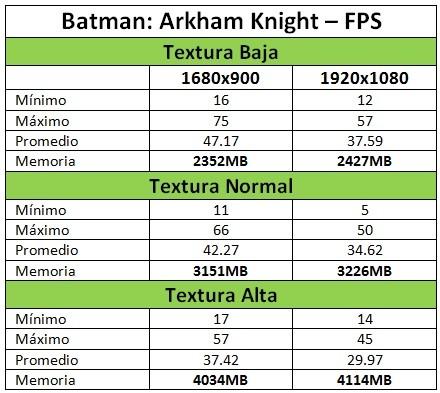 Resultados Textura 950 Uso Memoria