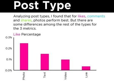 """Cómo conseguir más """"me gusta"""" y comentarios en Facebook, la infografía de la semana"""