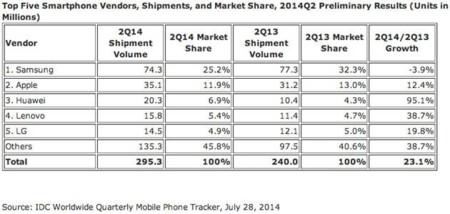 650_1000_idc-smartphone-share-q2-2014.jpg