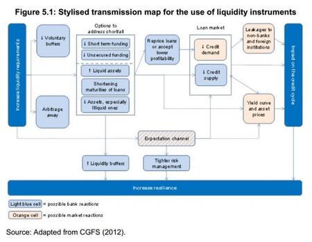 BCE El mapa de transmisión de los instrumentos líquidos 2014