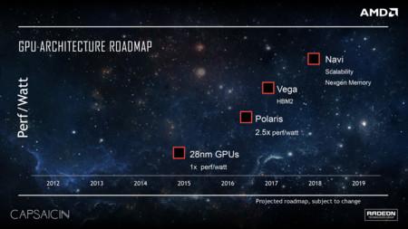 RoadMap AMD próximos años