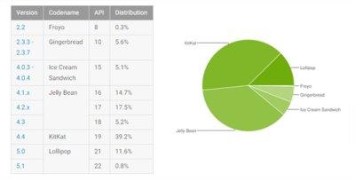 Distribución de Android en Junio: Lollipop continua su avance mientras los demás retroceden