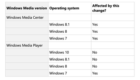 Window Y Changes In Metadata Service Affecting Windows Media Center And Windows Media Player
