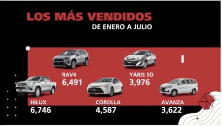 Ventas de Toyota primeros 7 meses 2020